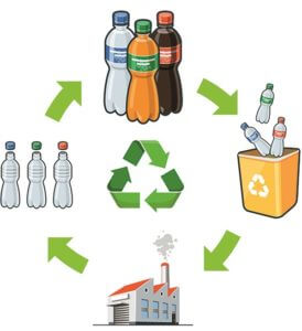 Guide to Closed Loop Recycling