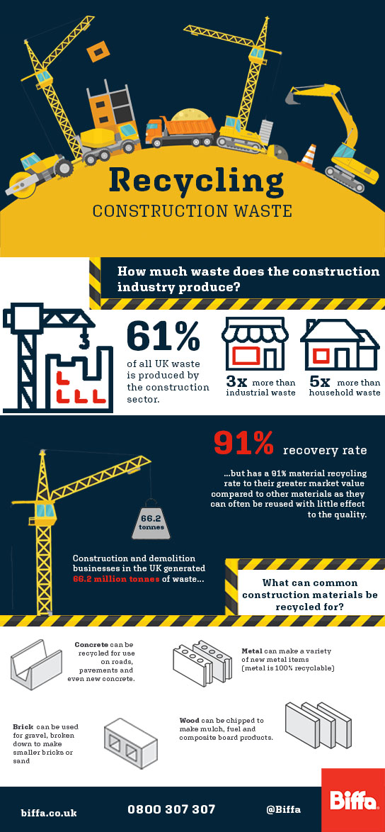 construction and demolition infographic statistics waste