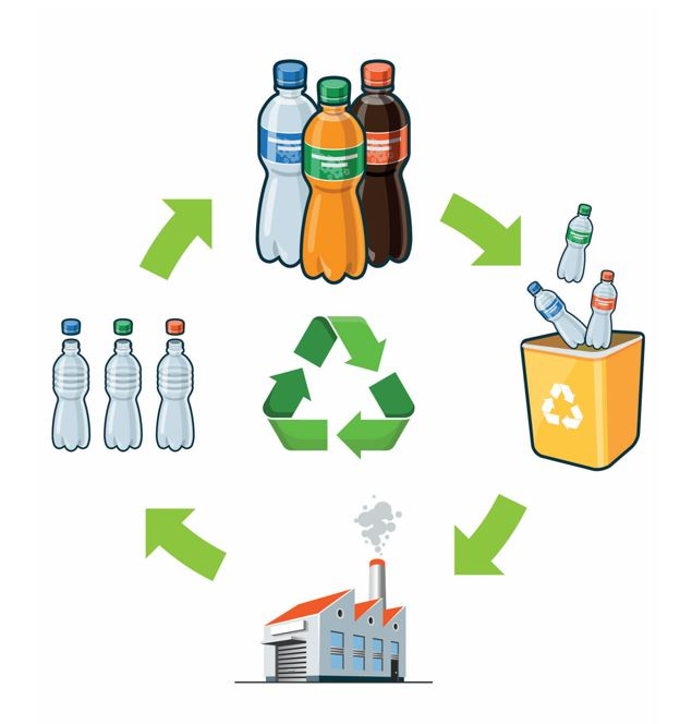 closed loop plastic recycling