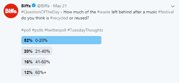 Twitter poll recycling rates