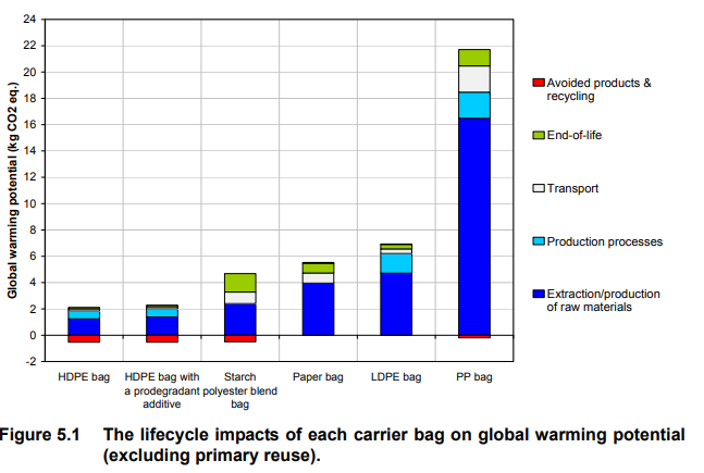 plastic bag GWP figure 5.2