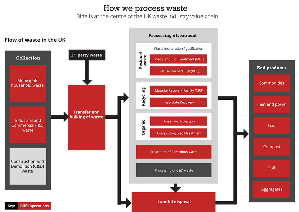 How we Process Waste